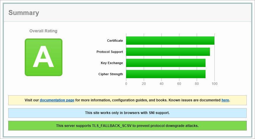 SSL test